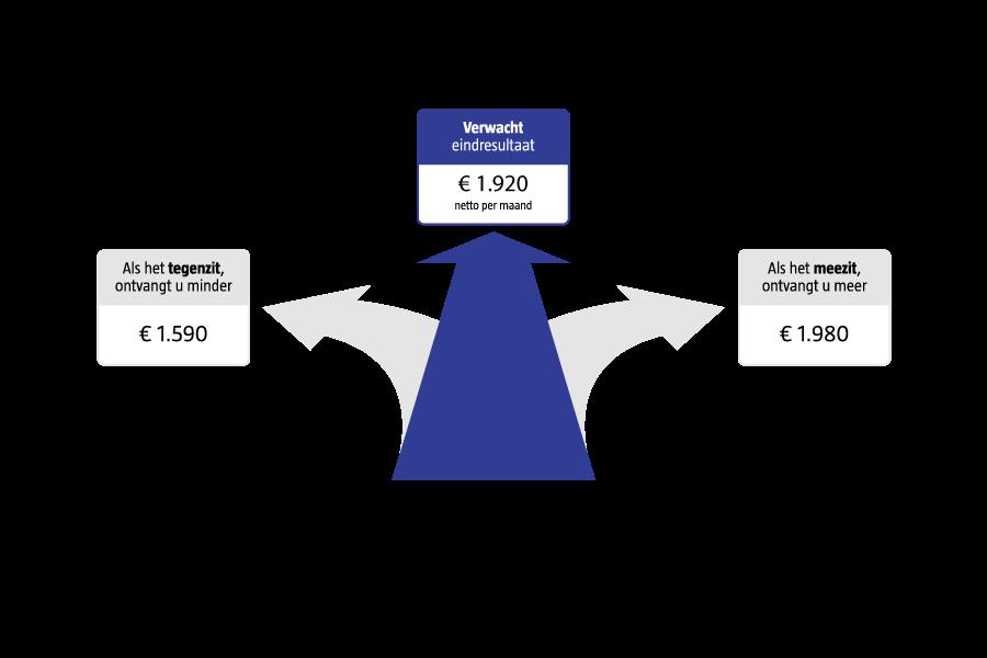 voorbeeldweergave-eindresultaat-scenario-robeco